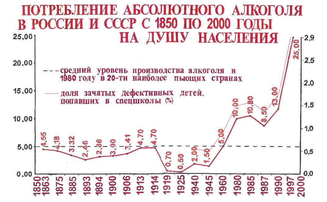Потребление водки в россии